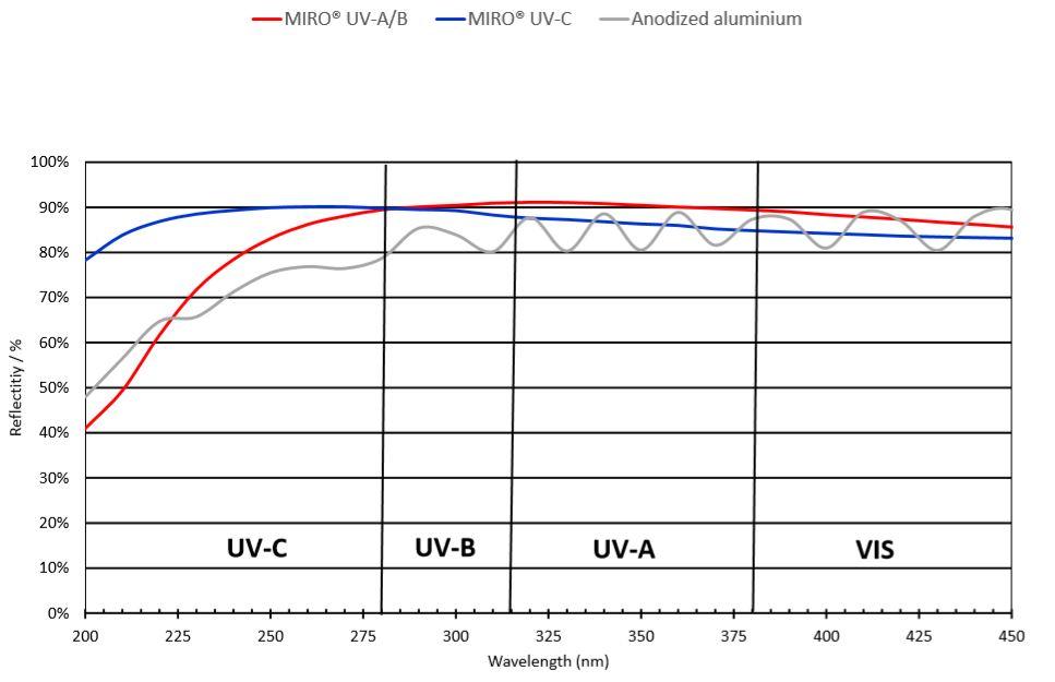 reflektivität maximiert UV effizienz