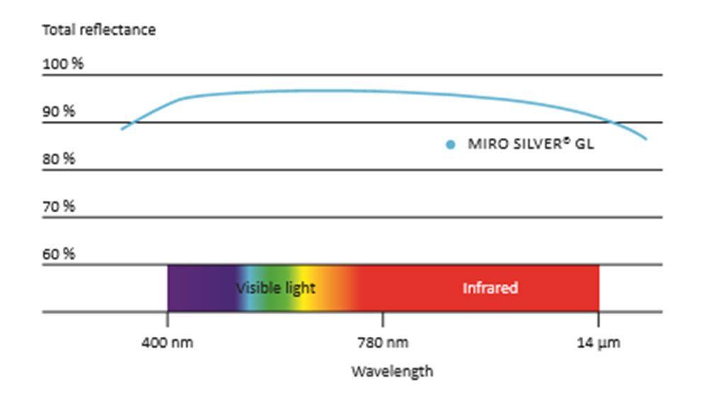 infrarot